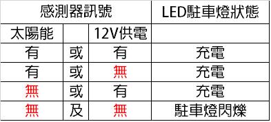 LED駐車燈