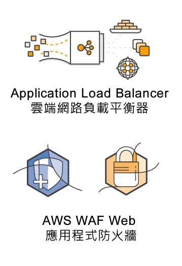 架站雲導入負載平衡器ELB 以及應用程式防火牆WAF